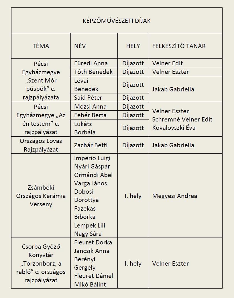 2014-15-Képzőm.versenyeredmények