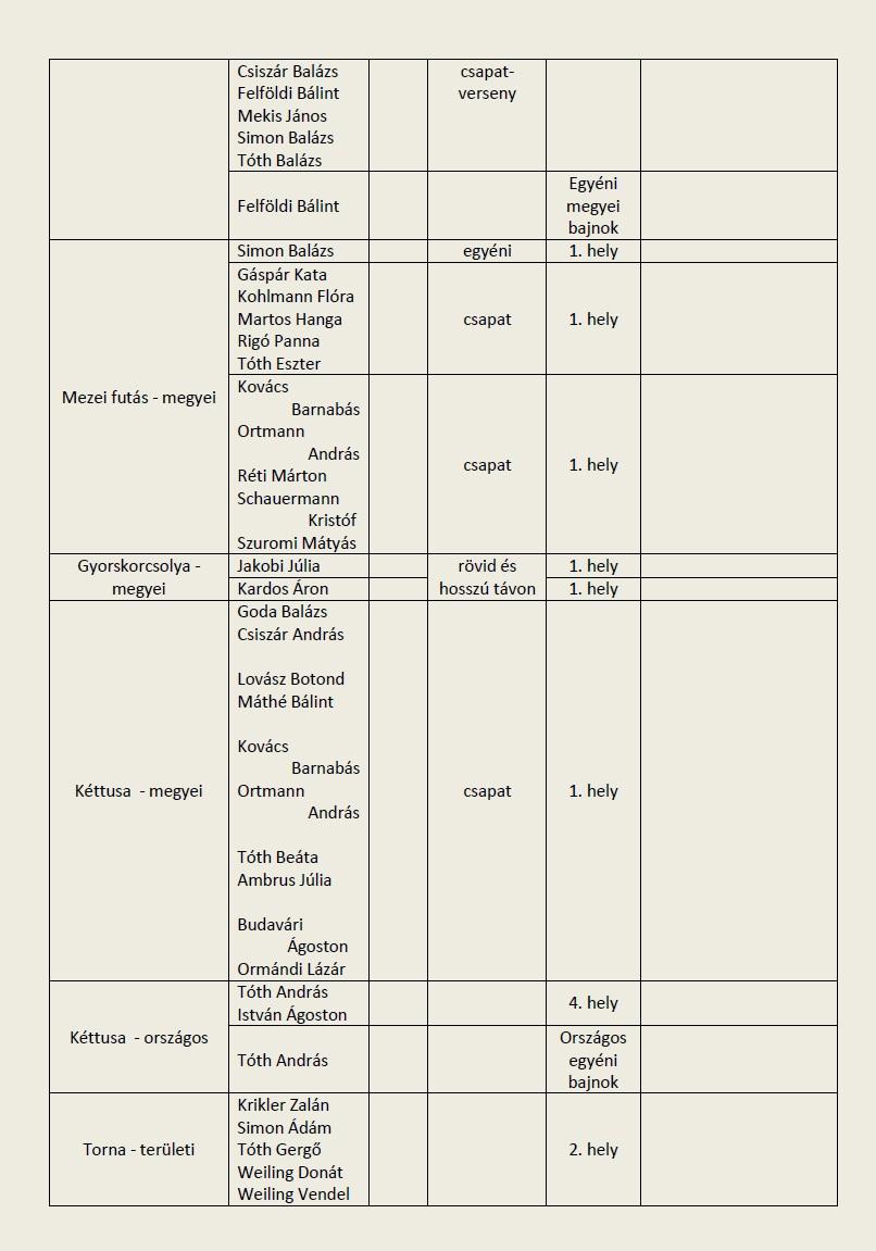 2014-15_Sport versenyeredmények-2