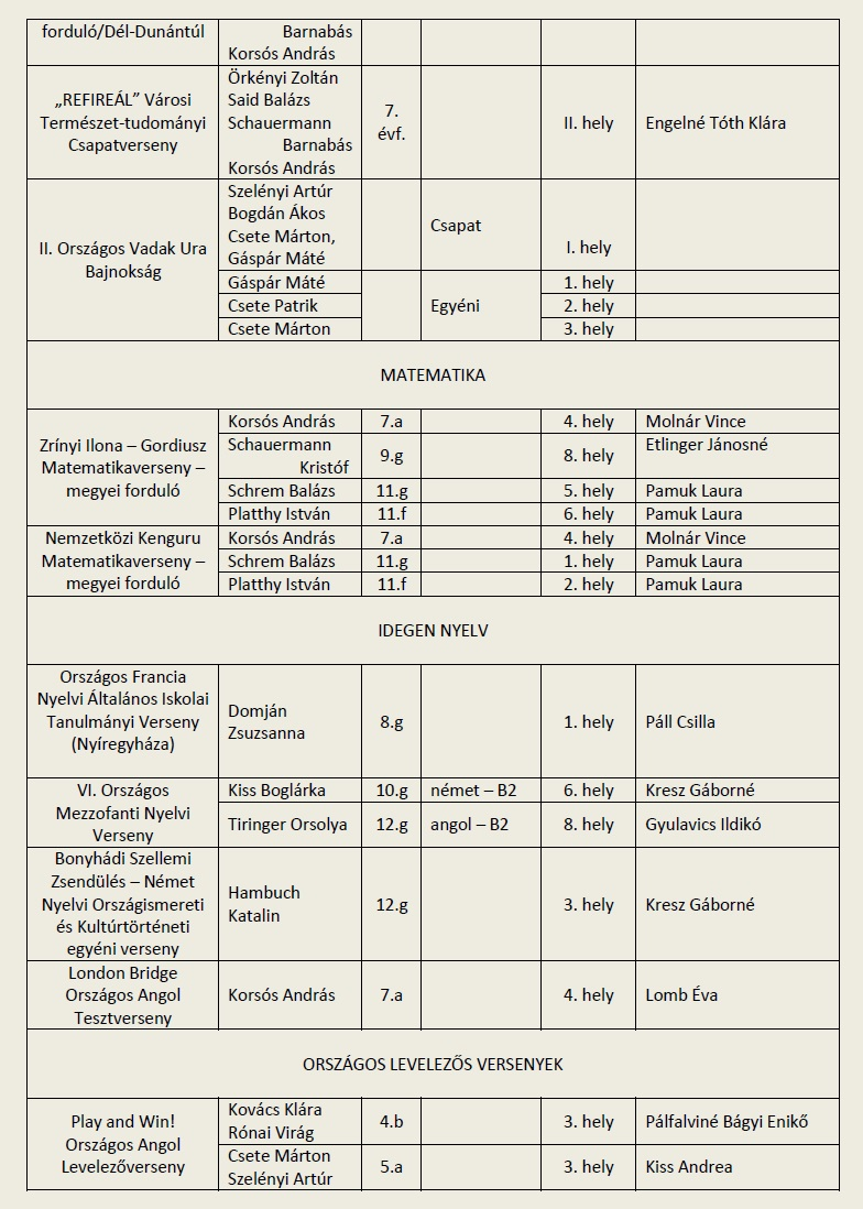 2014-15_Tanulmányi versenyeredmények 2