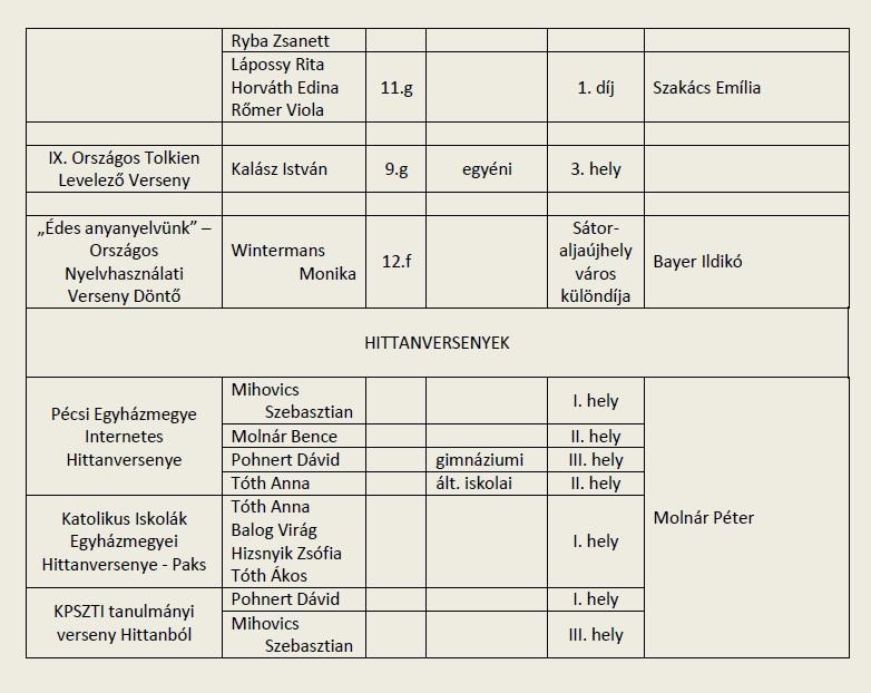 2014-15_Tanulmányi versenyeredmények 4