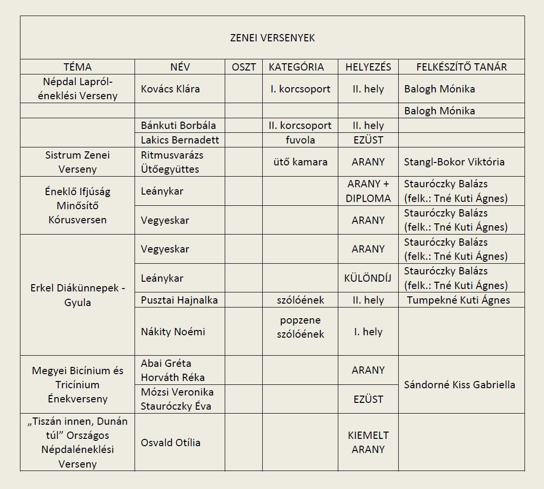 2014-15_Zenei versenyeredmények