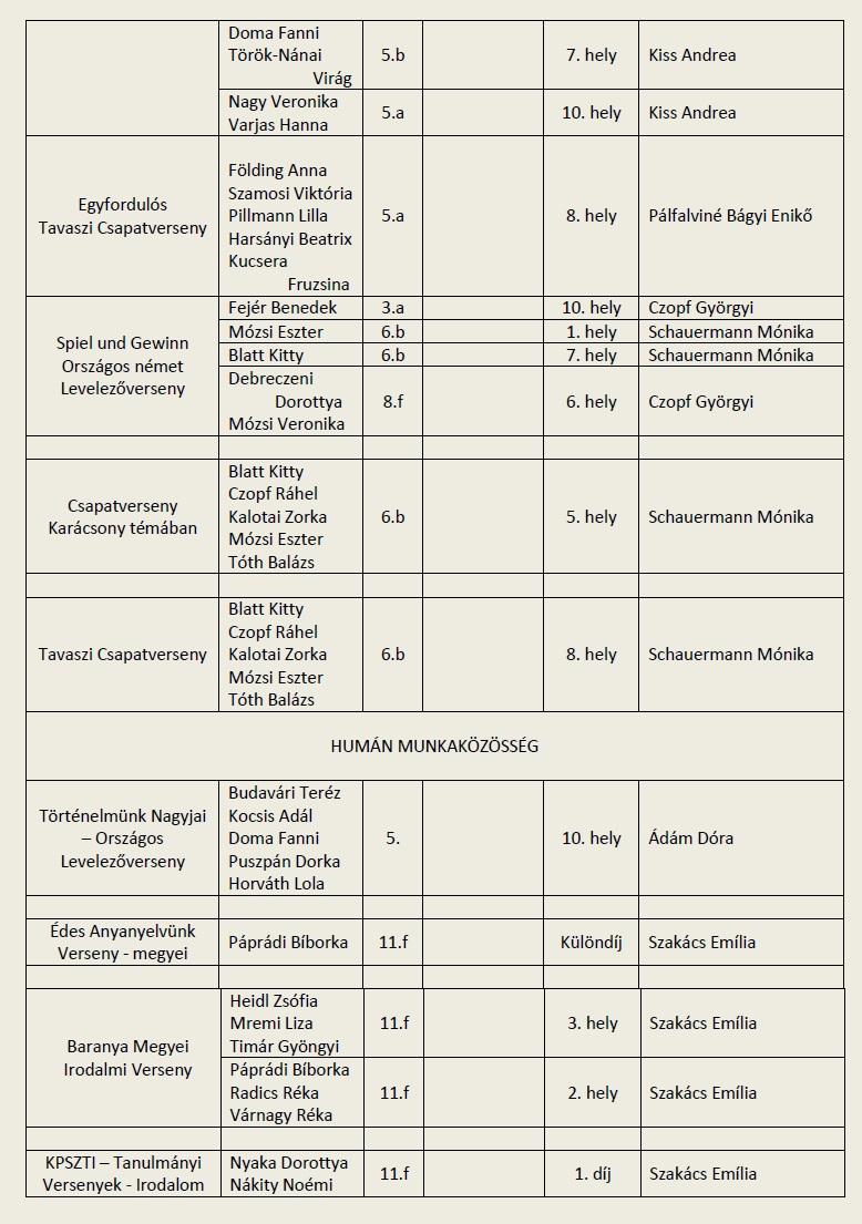 2014-15_Tanulmányi versenyeredmények 3